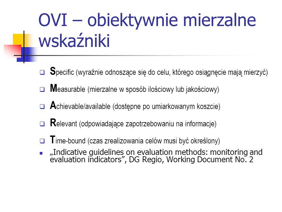 OVI – obiektywnie mierzalne wskaźniki S pecific (wyraźnie odnoszące się do celu, którego osiągnęcie mają mierzyć) M easurable (mierzalne w sposób ilościowy lub jakościowy) A chievable/available (dostępne po umiarkowanym koszcie) R elevant (odpowiadające zapotrzebowaniu na informacje) T ime-bound (czas zrealizowania celów musi być określony) Indicative guidelines on evaluation methods: monitoring and evaluation indicators, DG Regio, Working Document No.