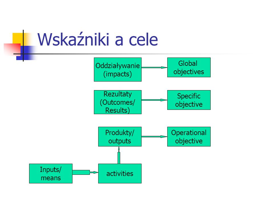 Wskaźniki a cele Oddziaływanie (impacts) Rezultaty (Outcomes/ Results) Specific objective Global objectives Produkty/ outputs activities Inputs/ means