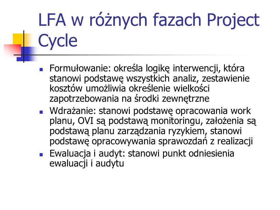 LFA w różnych fazach Project Cycle Formułowanie: określa logikę interwencji, która stanowi podstawę wszystkich analiz, zestawienie kosztów umożliwia określenie wielkości zapotrzebowania na środki zewnętrzne Wdrażanie: stanowi podstawę opracowania work planu, OVI są podstawą monitoringu, założenia są podstawą planu zarządzania ryzykiem, stanowi podstawę opracowywania sprawozdań z realizacji Ewaluacja i audyt: stanowi punkt odniesienia ewaluacji i audytu
