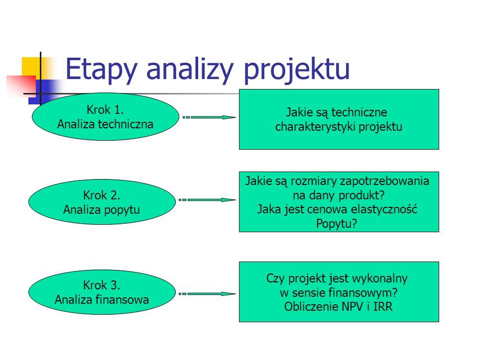 Etapy analizy projektu Krok 1. Analiza techniczna Jakie są techniczne charakterystyki projektu Krok 2. Analiza popytu Jakie są rozmiary zapotrzebowani
