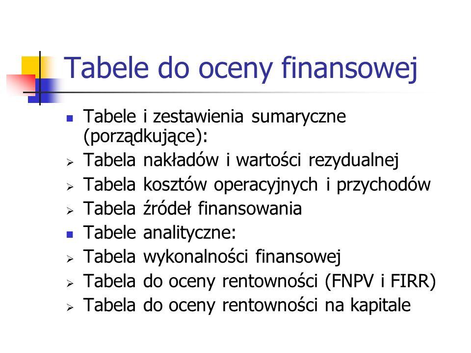 Tabele do oceny finansowej Tabele i zestawienia sumaryczne (porządkujące): Tabela nakładów i wartości rezydualnej Tabela kosztów operacyjnych i przychodów Tabela źródeł finansowania Tabele analityczne: Tabela wykonalności finansowej Tabela do oceny rentowności (FNPV i FIRR) Tabela do oceny rentowności na kapitale
