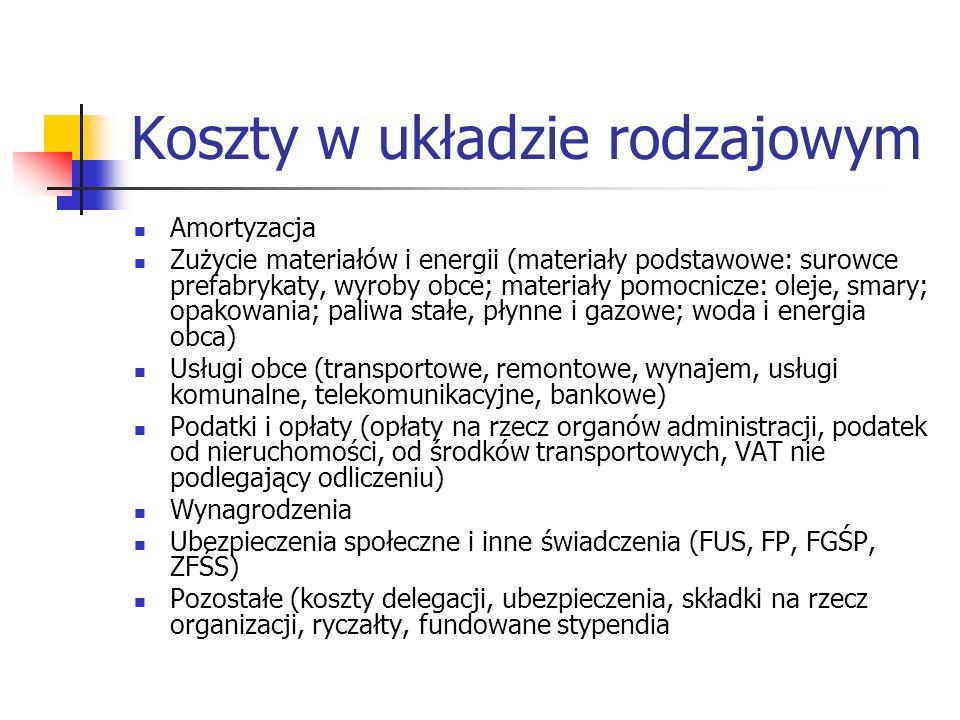 Koszty w układzie rodzajowym Amortyzacja Zużycie materiałów i energii (materiały podstawowe: surowce prefabrykaty, wyroby obce; materiały pomocnicze: