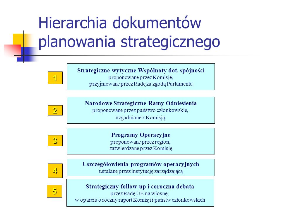 Strategiczne wytyczne Wspólnoty dot. spójności proponowane przez Komisję, przyjmowane przez Radę za zgodą Parlamentu 1 Narodowe Strategiczne Ramy Odni