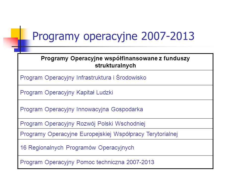 Programy operacyjne 2007-2013 Programy Operacyjne współfinansowane z funduszy strukturalnych Program Operacyjny Infrastruktura i Środowisko Program Op