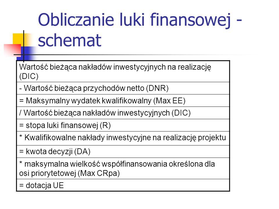 Obliczanie luki finansowej - schemat Wartość bieżąca nakładów inwestycyjnych na realizację (DIC) - Wartość bieżąca przychodów netto (DNR) = Maksymalny wydatek kwalifikowalny (Max EE) / Wartość bieżąca nakładów inwestycyjnych (DIC) = stopa luki finansowej (R) * Kwalifikowalne nakłady inwestycyjne na realizację projektu = kwota decyzji (DA) * maksymalna wielkość współfinansowania określona dla osi priorytetowej (Max CRpa) = dotacja UE