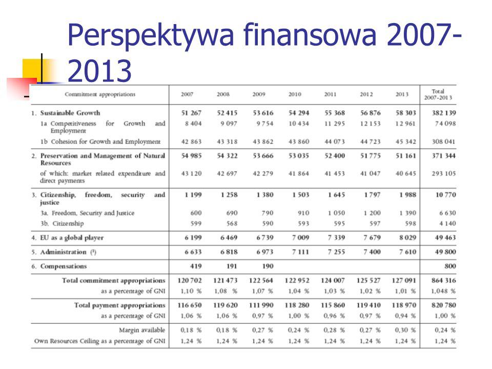 Perspektywa finansowa 2007- 2013