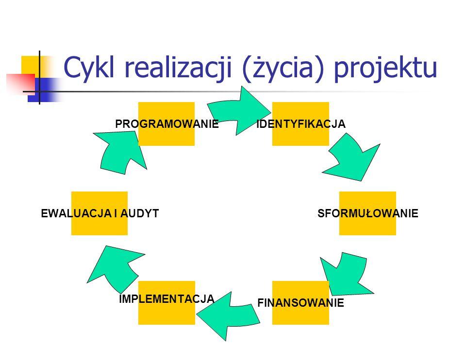 Cykl realizacji (życia) projektu IDENTYFIKACJA SFORMUŁOWANIE FINANSOWANIE IMPLEMENTACJA EWALUACJA I AUDYT PROGRAMOWANIE