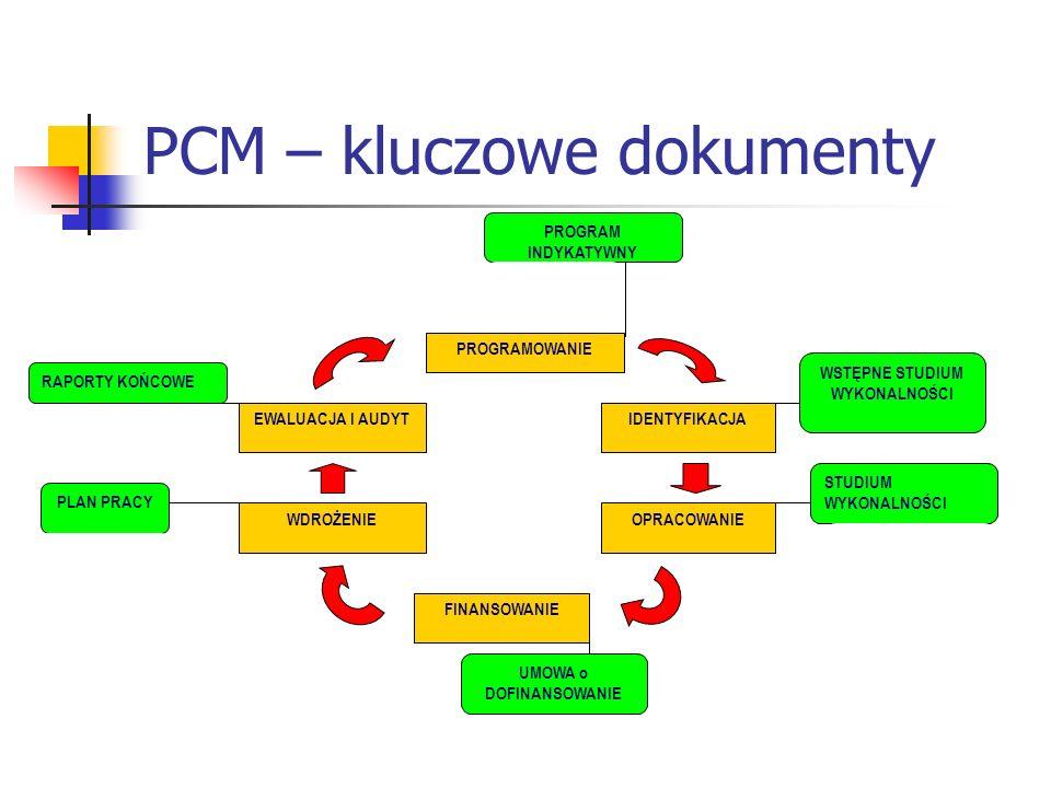 PROGRAM INDYKATYWNY PROGRAMOWANIE IDENTYFIKACJA OPRACOWANIE FINANSOWANIE WDROŻENIE EWALUACJA I AUDYT WSTĘPNE STUDIUM WYKONALNOŚCI STUDIUM WYKONALNOŚCI UMOWA o DOFINANSOWANIE PLAN PRACY RAPORTY KOŃCOWE PCM – kluczowe dokumenty