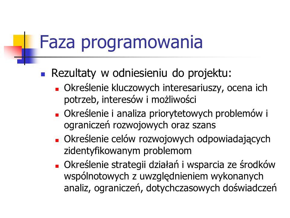 Faza programowania Rezultaty w odniesieniu do projektu: Określenie kluczowych interesariuszy, ocena ich potrzeb, interesów i możliwości Określenie i analiza priorytetowych problemów i ograniczeń rozwojowych oraz szans Określenie celów rozwojowych odpowiadających zidentyfikowanym problemom Określenie strategii działań i wsparcia ze środków wspólnotowych z uwzględnieniem wykonanych analiz, ograniczeń, dotychczasowych doświadczeń