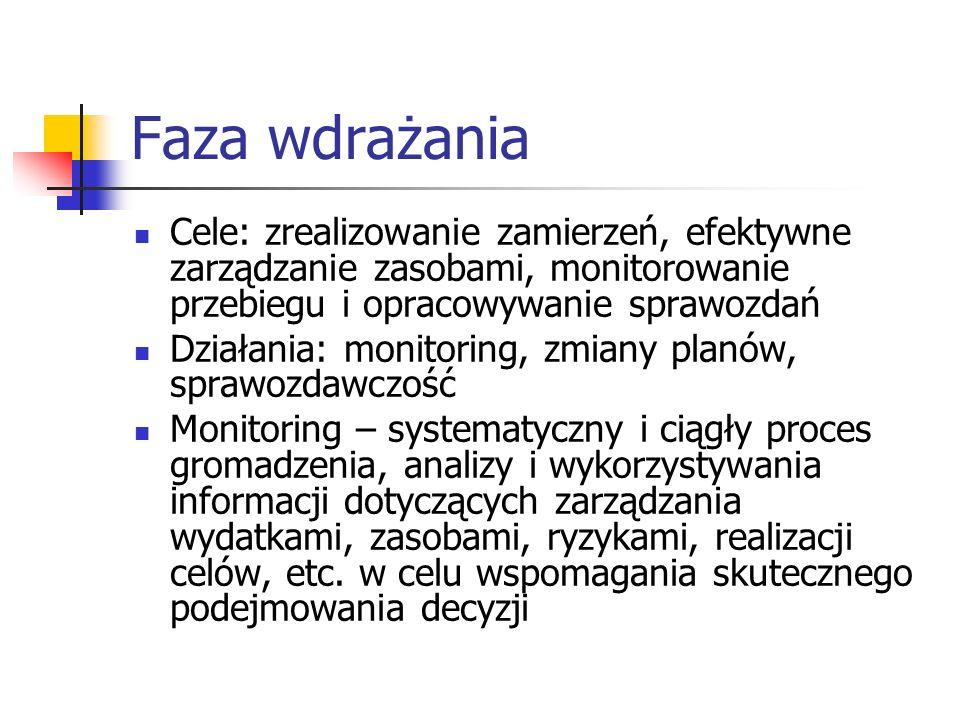 Faza wdrażania Cele: zrealizowanie zamierzeń, efektywne zarządzanie zasobami, monitorowanie przebiegu i opracowywanie sprawozdań Działania: monitoring