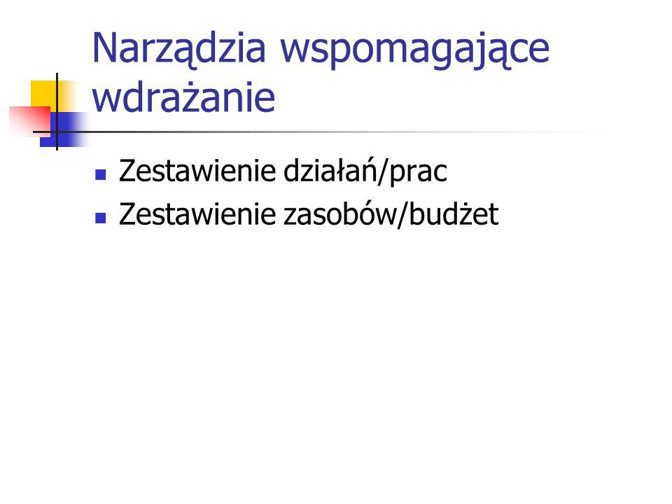 Narządzia wspomagające wdrażanie Zestawienie działań/prac Zestawienie zasobów/budżet