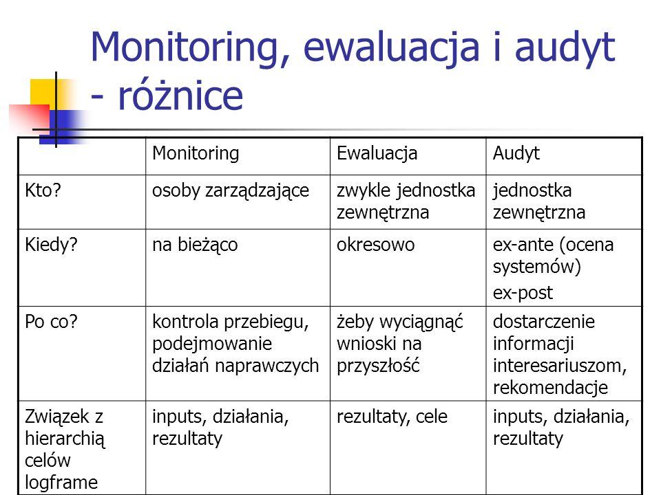 Monitoring, ewaluacja i audyt - różnice MonitoringEwaluacjaAudyt Kto?osoby zarządzającezwykle jednostka zewnętrzna jednostka zewnętrzna Kiedy?na bieżącookresowoex-ante (ocena systemów) ex-post Po co?kontrola przebiegu, podejmowanie działań naprawczych żeby wyciągnąć wnioski na przyszłość dostarczenie informacji interesariuszom, rekomendacje Związek z hierarchią celów logframe inputs, działania, rezultaty rezultaty, celeinputs, działania, rezultaty