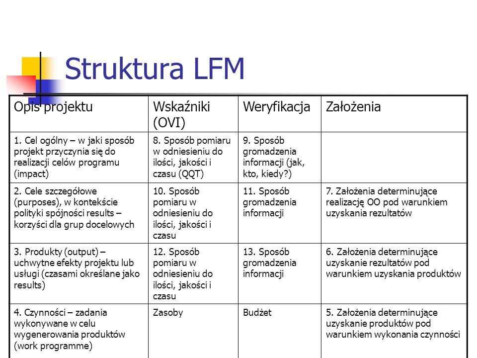 Struktura LFM Opis projektuWskaźniki (OVI) WeryfikacjaZałożenia 1. Cel ogólny – w jaki sposób projekt przyczynia się do realizacji celów programu (imp