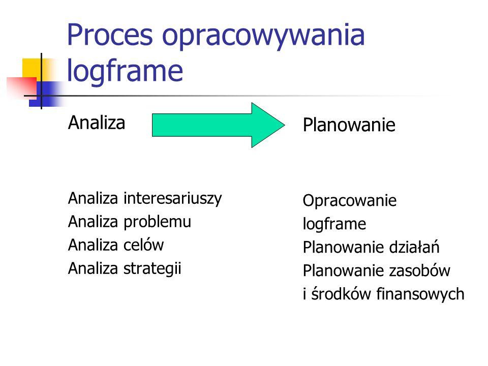 Proces opracowywania logframe Analiza Analiza interesariuszy Analiza problemu Analiza celów Analiza strategii Planowanie Opracowanie logframe Planowanie działań Planowanie zasobów i środków finansowych