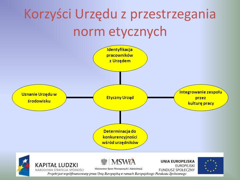 Korzyści Urzędu z przestrzegania norm etycznych Etyczny Urząd Identyfikacja pracowników z Urzędem Integrowanie zespołu przez kulturę pracy Determinacj