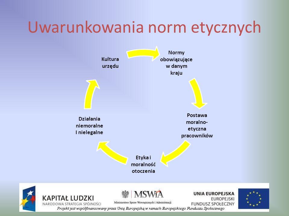 Uwarunkowania norm etycznych Normy obowiązujące w danym kraju Postawa moralno- etyczna pracowników Etyka i moralność otoczenia Działania niemoralne I