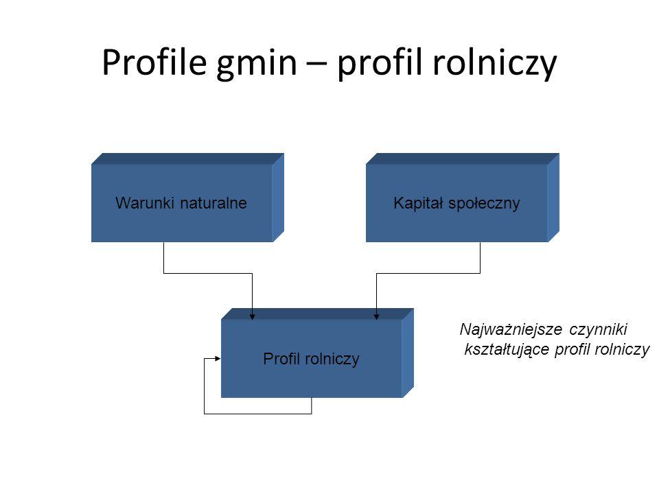 Profile gmin – profil rolniczy Warunki naturalne Profil rolniczy Kapitał społeczny Najważniejsze czynniki kształtujące profil rolniczy