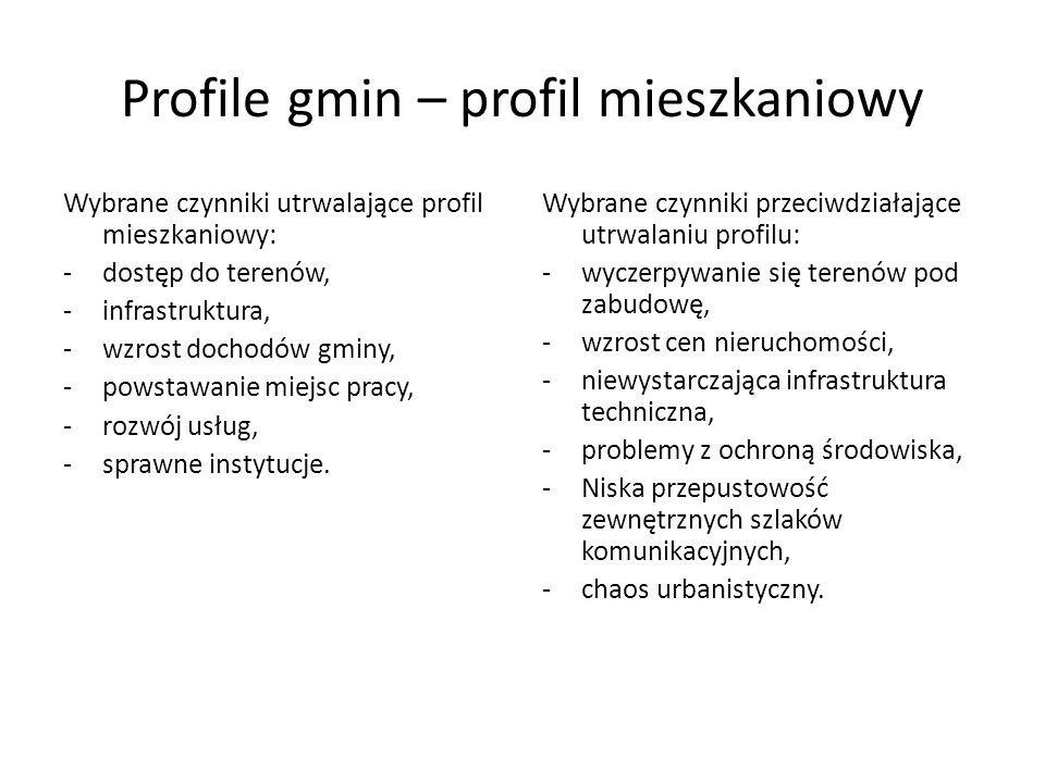 Profile gmin – profil mieszkaniowy Wybrane czynniki utrwalające profil mieszkaniowy: -dostęp do terenów, -infrastruktura, -wzrost dochodów gminy, -pow