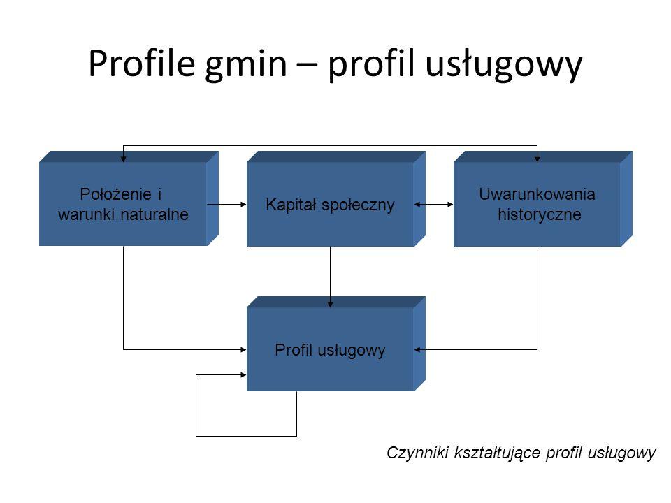 Profile gmin – profil usługowy Położenie i warunki naturalne Kapitał społeczny Uwarunkowania historyczne Profil usługowy Czynniki kształtujące profil