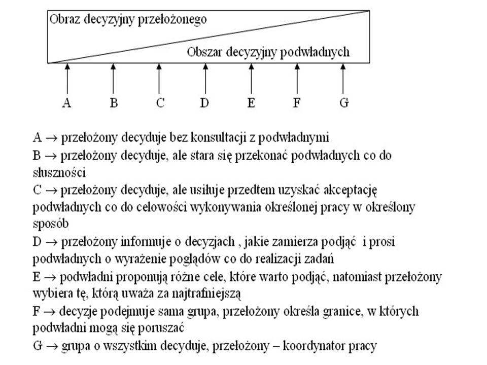 Orientacja na ludzi 9.1.9.9. 5.5. 1.1.1.9. Orientacja na zadania (1,1) styl bierny (1,9) styl autokratyczny (9,1) styl klubowy (5,5) zrównoważony (9,9