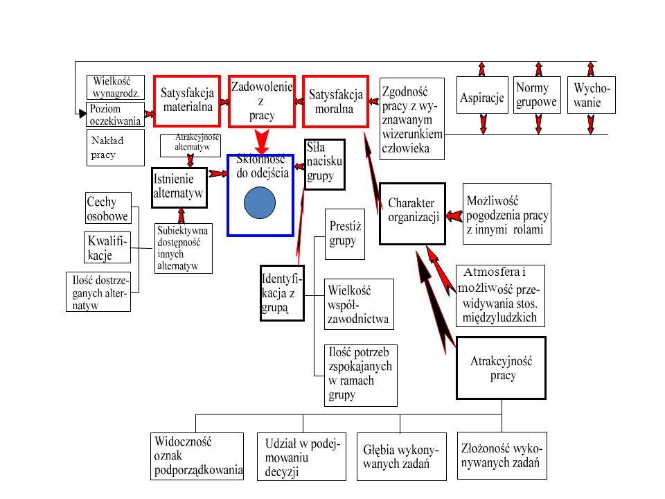 Przełożeni Podwładni XY X + Y + Teoria Mc Gregora