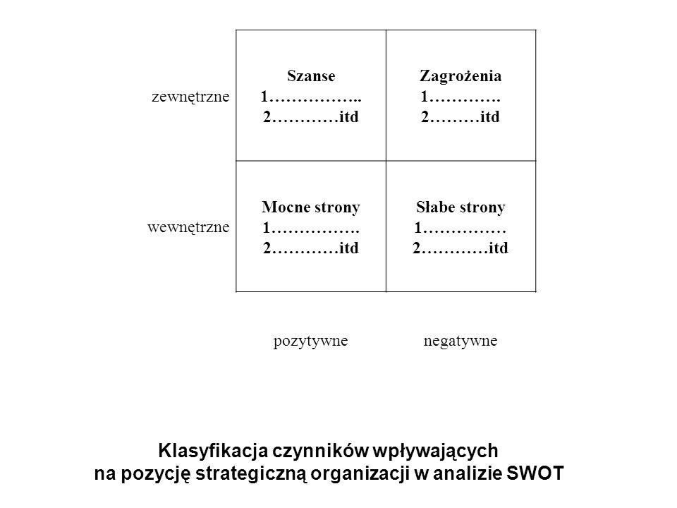 Analiza zdolności strategicznych Analiza łańcucha wartości Analiza zasobów Analiza produktu Analiza porównawcza