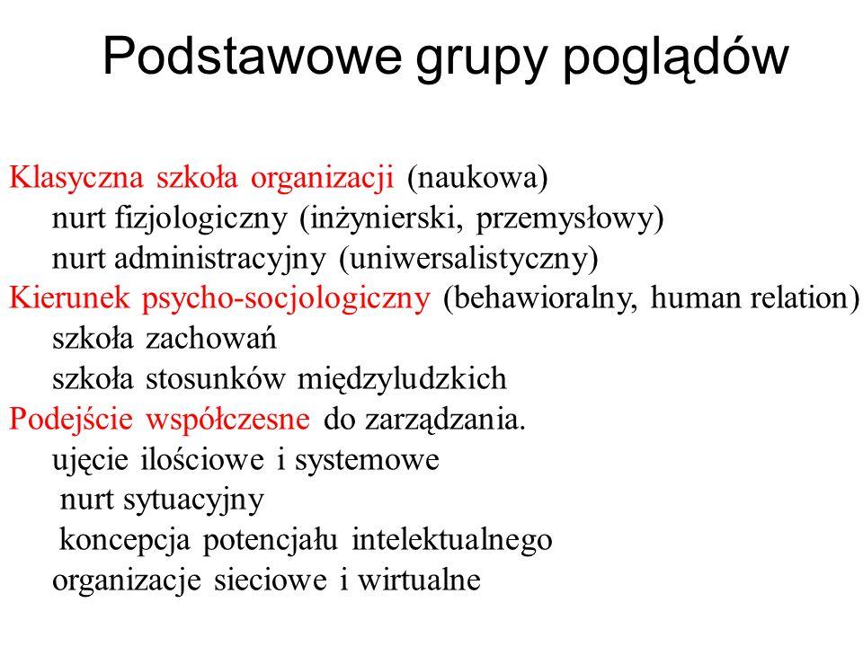 Klasyczna szkoła organizacji (naukowa) nurt fizjologiczny (inżynierski, przemysłowy) nurt administracyjny (uniwersalistyczny) Kierunek psycho-socjolog