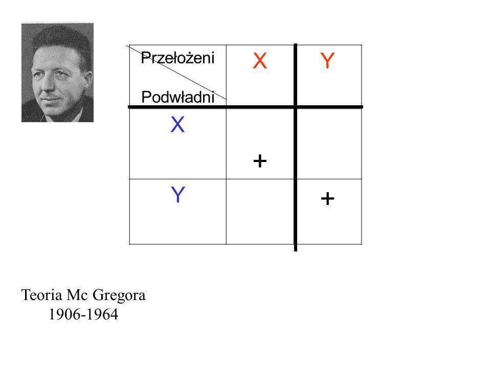 Przełożeni Podwładni XY X + Y + Teoria Mc Gregora 1906-1964