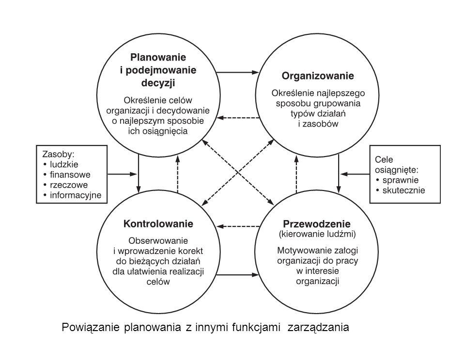 Powiązanie planowania z innymi funkcjami zarządzania