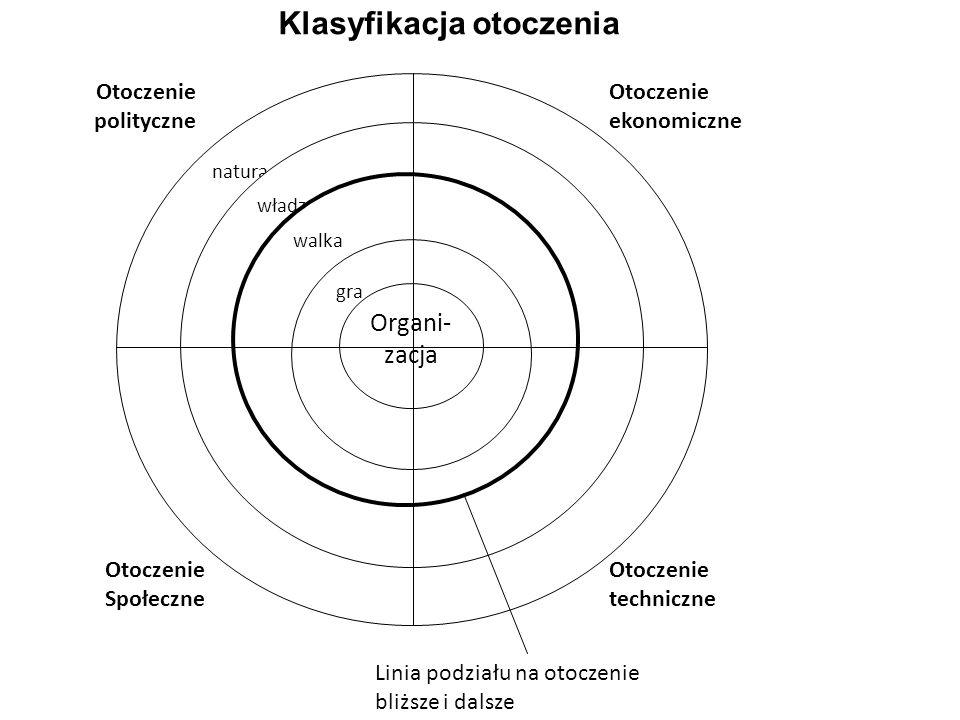 natura władza walka gra Organi- zacja Otoczenie polityczne Otoczenie ekonomiczne Otoczenie Społeczne Otoczenie techniczne Linia podziału na otoczenie