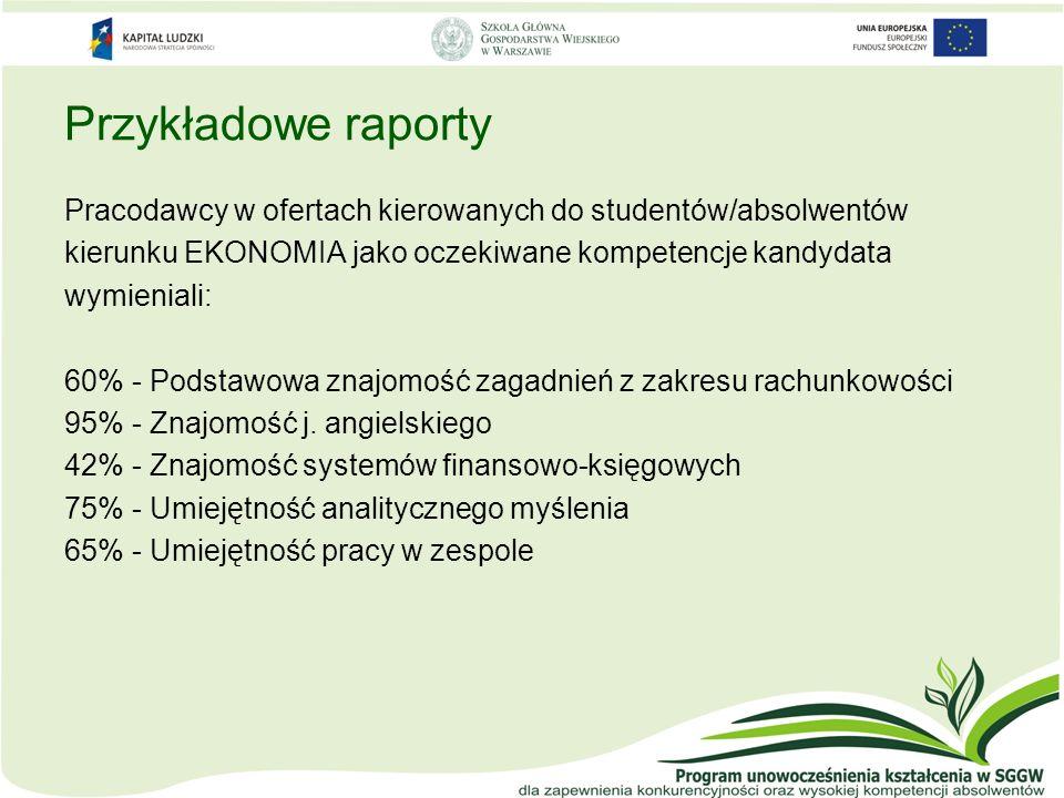 Przykładowe raporty Pracodawcy w ofertach kierowanych do studentów/absolwentów kierunku EKONOMIA jako oczekiwane kompetencje kandydata wymieniali: 60%