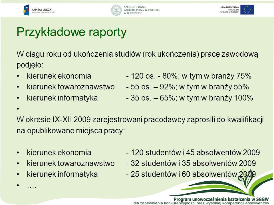 Przykładowe raporty W ciągu roku od ukończenia studiów (rok ukończenia) pracę zawodową podjęło: kierunek ekonomia - 120 os. - 80%; w tym w branży 75%