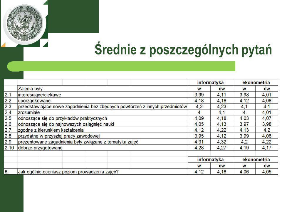 Ocena pracowników WZIiM według katedr