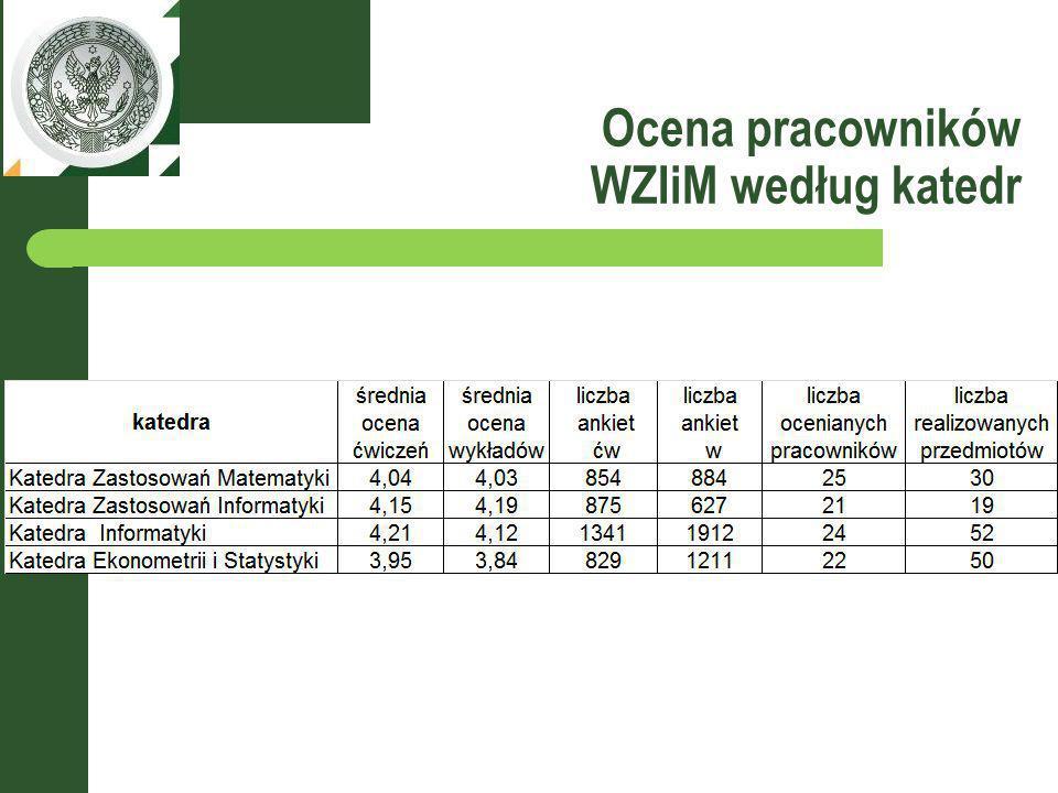 Ocena pracowników WZIiM według wydziałów