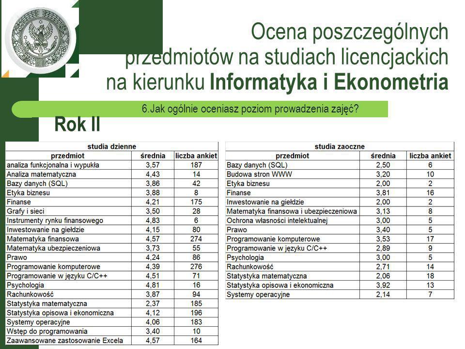 Ocena poszczególnych przedmiotów na studiach licencjackich na kierunku Informatyka i Ekonometria Rok II 6.Jak ogólnie oceniasz poziom prowadzenia zajęć