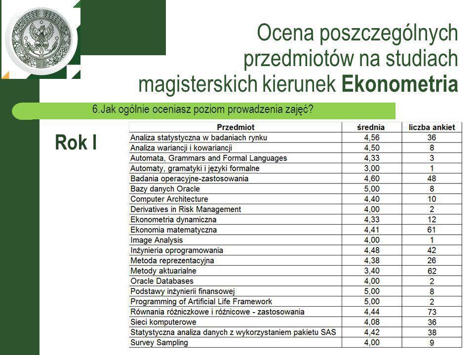 Ocena poszczególnych przedmiotów na studiach magisterskich kierunek Ekonometria Rok I 6.Jak ogólnie oceniasz poziom prowadzenia zajęć