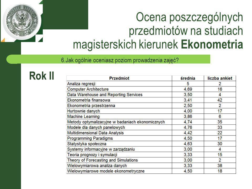 Ocena poszczególnych przedmiotów na studiach magisterskich kierunek Ekonometria Rok II 6.Jak ogólnie oceniasz poziom prowadzenia zajęć