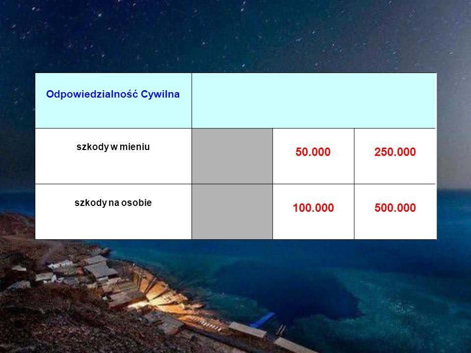 Odpowiedzialność Cywilna szkody w mieniu 50.000250.000 szkody na osobie 100.000500.000
