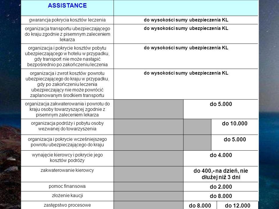 ASSISTANCE gwarancja pokrycia kosztów leczeniado wysokości sumy ubezpieczenia KL organizacja transportu ubezpieczającego do kraju zgodnie z pisemnym zaleceniem lekarza do wysokości sumy ubezpieczenia KL organizacja i pokrycie kosztów pobytu ubezpieczającego w hotelu w przypadku, gdy transport nie może nastąpić bezpośrednio po zakończeniu leczenia do wysokości sumy ubezpieczenia KL organizacja i zwrot kosztów powrotu ubezpieczającego do kraju w przypadku, gdy po zakończeniu leczenia ubezpieczający nie może powrócić zaplanowanym środkiem transportu do wysokości sumy ubezpieczenia KL organizacja zakwaterowania i powrotu do kraju osoby towarzyszącej zgodnie z pisemnym zaleceniem lekarza do 5.000 organizacja podróży i pobytu osoby wezwanej do towarzyszenia do 10.000 organizacja i pokrycie wcześniejszego powrotu ubezpieczającego do kraju do 5.000 wynajęcie kierowcy i pokrycie jego kosztów podróży do 4.000 zakwaterowanie kierowcy do 400,- na dzień, nie dłużej niż 3 dni pomoc finansowa do 2.000 złożenie kaucji do 8.000 zastępstwo procesowe do 8.000do 12.000
