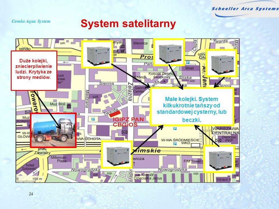 Combo Aqua System 24 Duże kolejki, zniecierpliwienie ludzi. Krytyka ze strony mediów. Małe kolejki. System kilkukrotnie tańszy od standardowej cystern