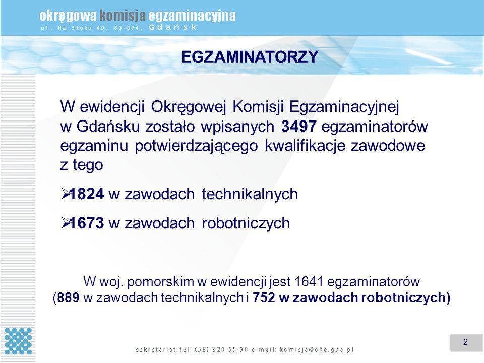 2 2 W ewidencji Okręgowej Komisji Egzaminacyjnej w Gdańsku zostało wpisanych 3497 egzaminatorów egzaminu potwierdzającego kwalifikacje zawodowe z tego