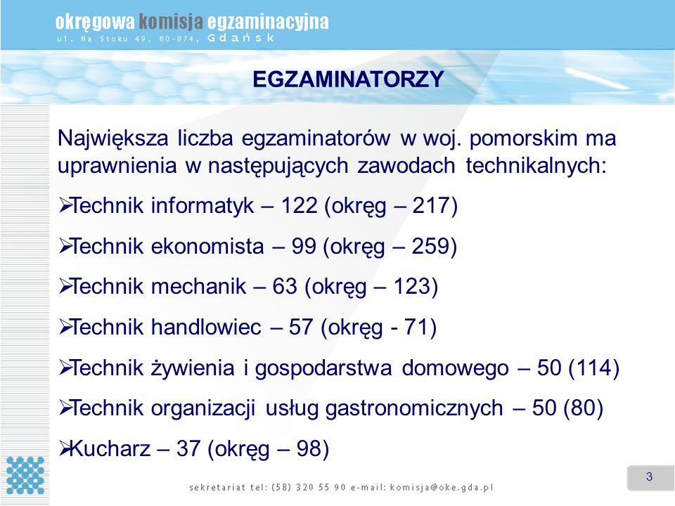 3 3 Największa liczba egzaminatorów w woj. pomorskim ma uprawnienia w następujących zawodach technikalnych: Technik informatyk – 122 (okręg – 217) Tec