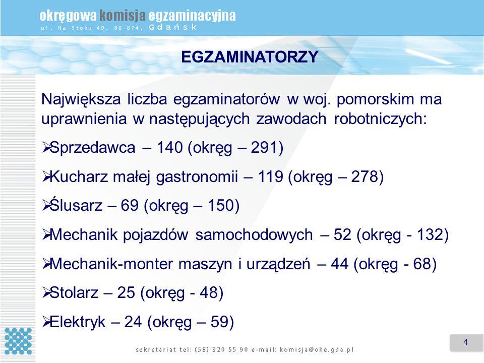 4 4 Największa liczba egzaminatorów w woj. pomorskim ma uprawnienia w następujących zawodach robotniczych: Sprzedawca – 140 (okręg – 291) Kucharz małe