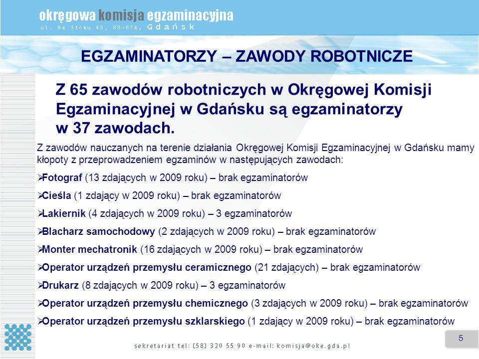 5 5 EGZAMINATORZY – ZAWODY ROBOTNICZE Z 65 zawodów robotniczych w Okręgowej Komisji Egzaminacyjnej w Gdańsku są egzaminatorzy w 37 zawodach. Z zawodów