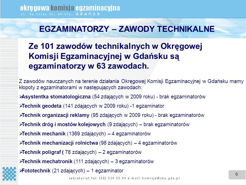 6 6 EGZAMINATORZY – ZAWODY TECHNIKALNE Ze 101 zawodów technikalnych w Okręgowej Komisji Egzaminacyjnej w Gdańsku są egzaminatorzy w 63 zawodach. Z zaw