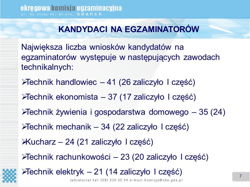 8 8 Największa wniosków kandydatów na egzaminatorów występuje w następujących zawodach robotniczych: Operator obrabiarek skrawających – 55 (52 to egzaminatorzy w innych zawodach) Posadzkarz – 32 (28 to egzaminatorzy w innych zawodach) Mechanik-monter maszyn i urządzeń – 24 (22 to egzaminatorzy w innych zawodach) Rolnik – 23 (6 to egzaminatorzy w innych zawodach) KANDYDACI NA EGZAMINATORÓW