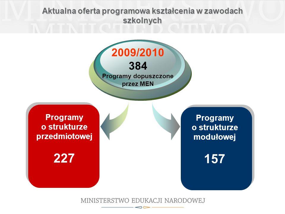 Aktualna oferta programowa kształcenia w zawodach szkolnych Programy o strukturze przedmiotowej 227 2009/2010 384 Programy dopuszczone przez MEN Progr