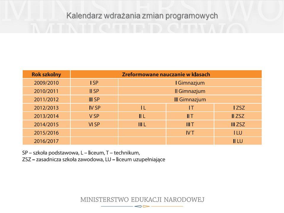 Kalendarz wdrażania zmian programowych