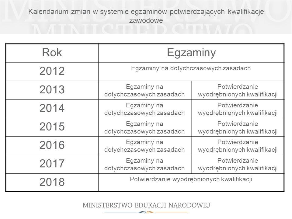 Kalendarium zmian w systemie egzaminów potwierdzających kwalifikacje zawodowe RokEgzaminy 2012 Egzaminy na dotychczasowych zasadach 2013 Egzaminy na d