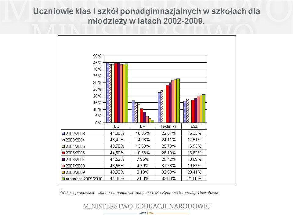 Uczniowie klas I szkół ponadgimnazjalnych w szkołach dla młodzieży w latach 2002-2009. Źródło: opracowanie własne na podstawie danych GUS i Systemu In
